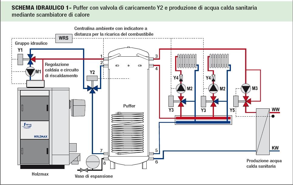 Schema Collegamento Puffer Cordivari : Schema idraulico caldaia a legna con puffer fare di una